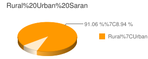 Saran census population